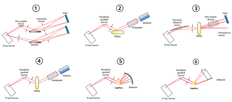 Possible geometries of X-Ray powder diffraction set ups