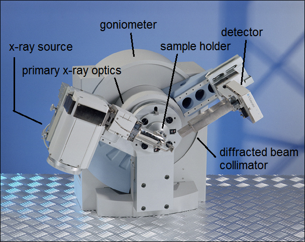 A Malvern-PANalytical X-Ray powder diffractometer including goniometer